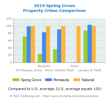 Spring Grove Property Crime vs. State and National Comparison