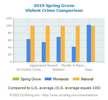 Spring Grove Violent Crime vs. State and National Comparison
