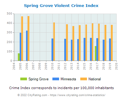 Spring Grove Violent Crime vs. State and National Per Capita