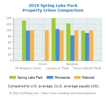 Spring Lake Park Property Crime vs. State and National Comparison