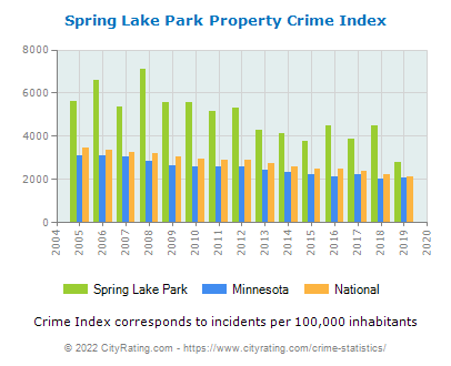 Spring Lake Park Property Crime vs. State and National Per Capita