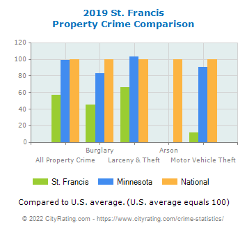 St. Francis Property Crime vs. State and National Comparison