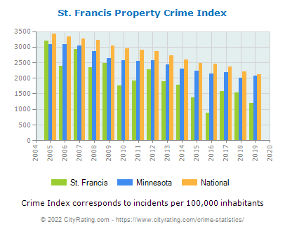 St. Francis Property Crime vs. State and National Per Capita