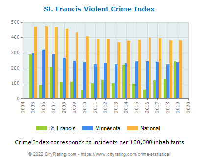 St. Francis Violent Crime vs. State and National Per Capita