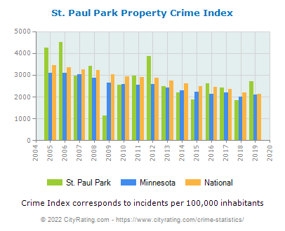 St. Paul Park Property Crime vs. State and National Per Capita