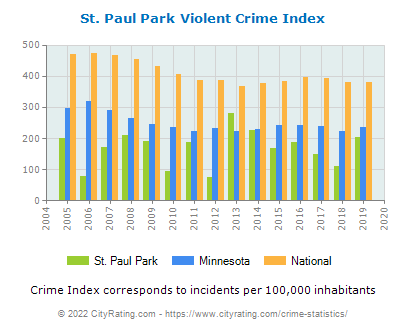 St. Paul Park Violent Crime vs. State and National Per Capita