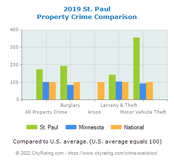 St. Paul Property Crime vs. State and National Comparison