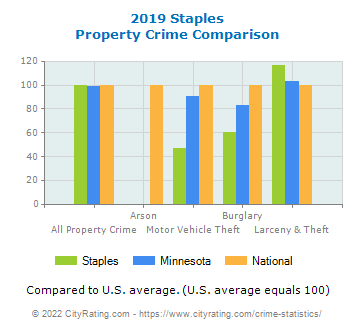 Staples Property Crime vs. State and National Comparison