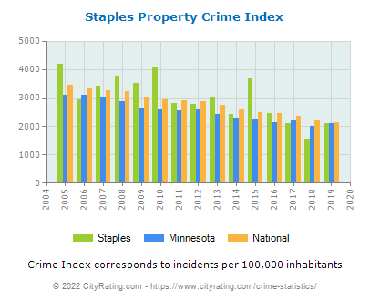 Staples Property Crime vs. State and National Per Capita