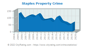 Staples Property Crime