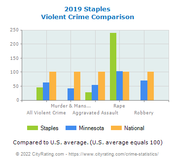Staples Violent Crime vs. State and National Comparison