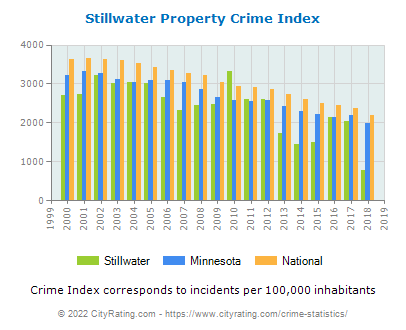 Stillwater Property Crime vs. State and National Per Capita