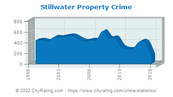 Stillwater Property Crime