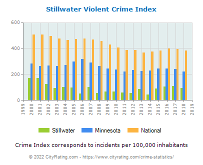 Stillwater Violent Crime vs. State and National Per Capita
