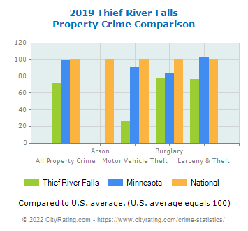 Thief River Falls Property Crime vs. State and National Comparison