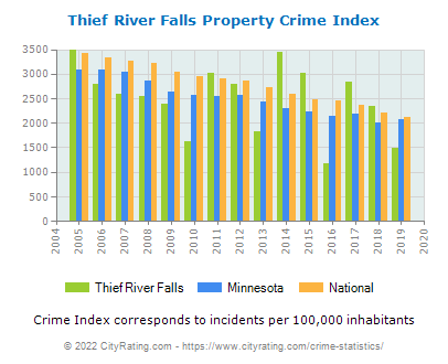 Thief River Falls Property Crime vs. State and National Per Capita