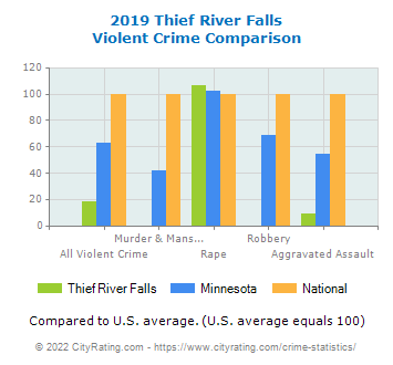 Thief River Falls Violent Crime vs. State and National Comparison