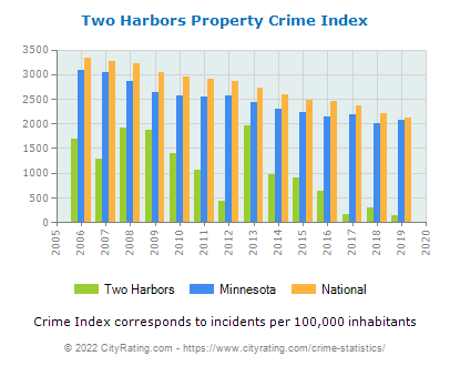 Two Harbors Property Crime vs. State and National Per Capita
