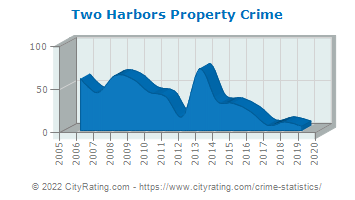 Two Harbors Property Crime