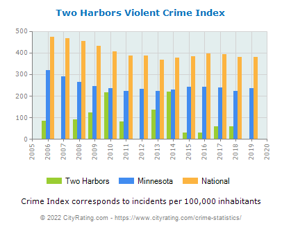 Two Harbors Violent Crime vs. State and National Per Capita
