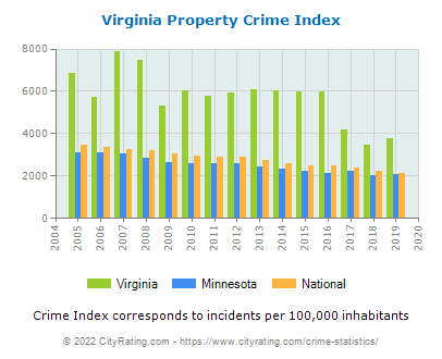 Virginia Property Crime vs. State and National Per Capita