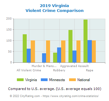 Virginia Violent Crime vs. State and National Comparison