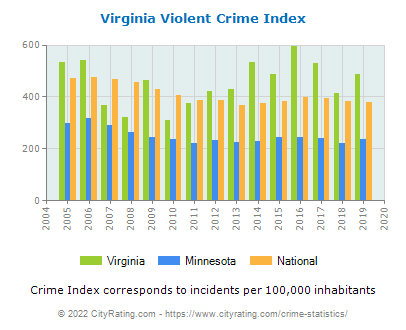 Virginia Violent Crime vs. State and National Per Capita