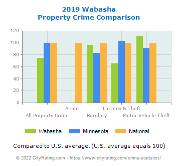 Wabasha Property Crime vs. State and National Comparison