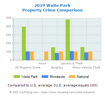 Waite Park Property Crime vs. State and National Comparison