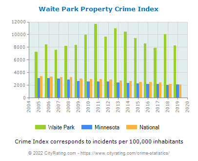 Waite Park Property Crime vs. State and National Per Capita