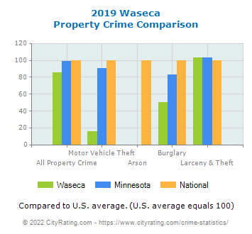 Waseca Property Crime vs. State and National Comparison