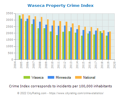 Waseca Property Crime vs. State and National Per Capita