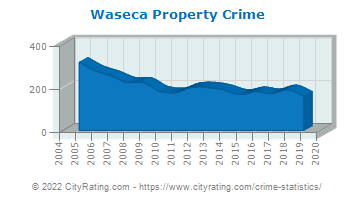 Waseca Property Crime