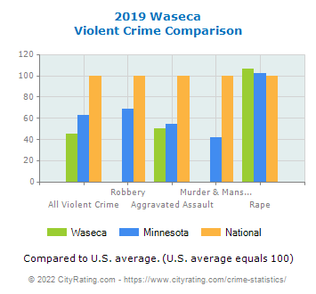 Waseca Violent Crime vs. State and National Comparison