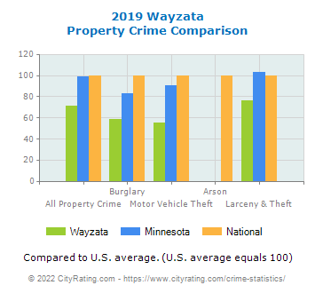 Wayzata Property Crime vs. State and National Comparison