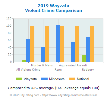 Wayzata Violent Crime vs. State and National Comparison