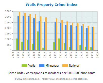 Wells Property Crime vs. State and National Per Capita