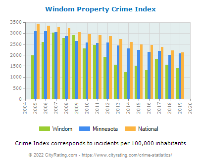 Windom Property Crime vs. State and National Per Capita