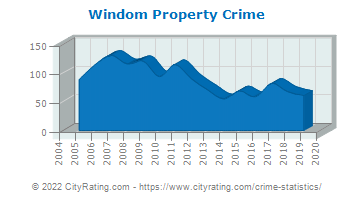 Windom Property Crime