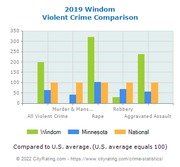 Windom Violent Crime vs. State and National Comparison