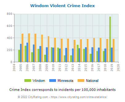 Windom Violent Crime vs. State and National Per Capita