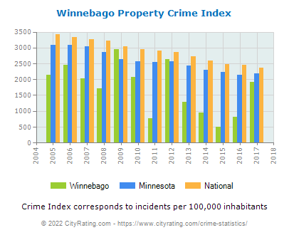 Winnebago Property Crime vs. State and National Per Capita