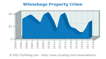 Winnebago Property Crime