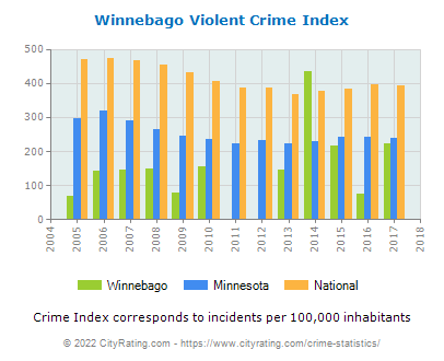 Winnebago Violent Crime vs. State and National Per Capita