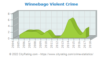 Winnebago Violent Crime