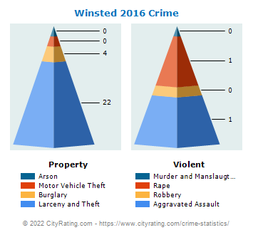 Winsted Crime 2016