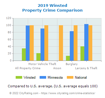 Winsted Property Crime vs. State and National Comparison