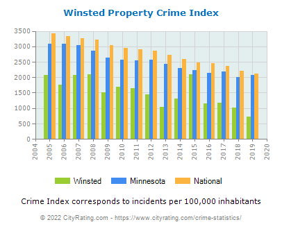 Winsted Property Crime vs. State and National Per Capita
