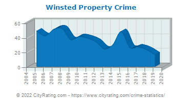 Winsted Property Crime