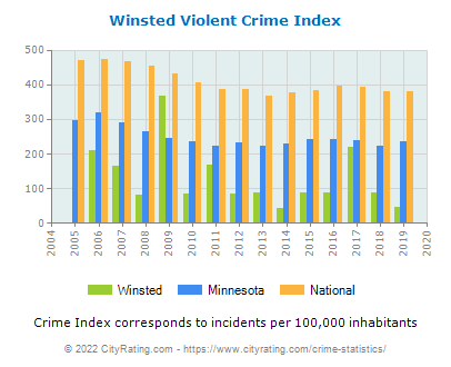 Winsted Violent Crime vs. State and National Per Capita